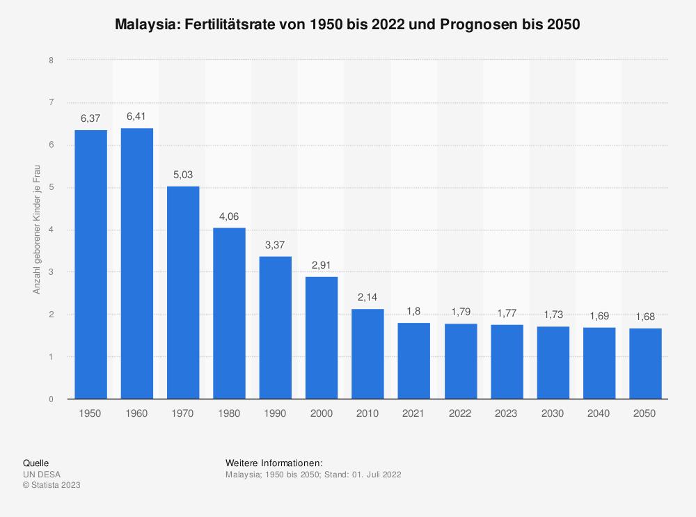 Statistik: Malaysia: Fertilitätsrate von 2007 bis 2017 | Statista