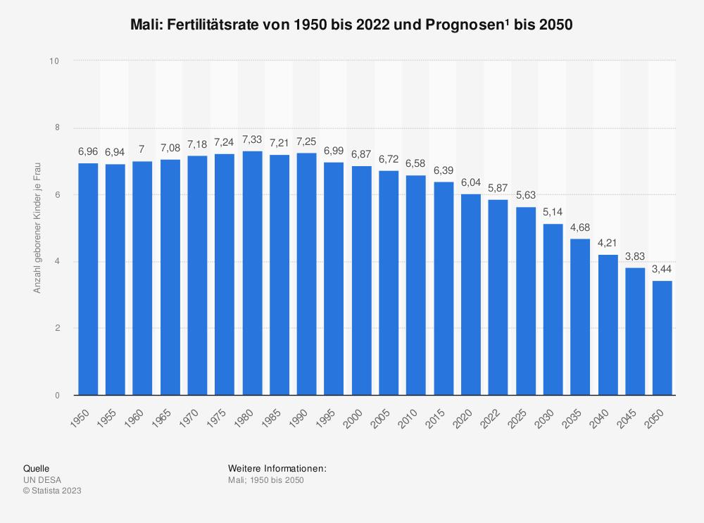 Statistik: Mali: Fertilitätsrate von 2007 bis 2017 | Statista