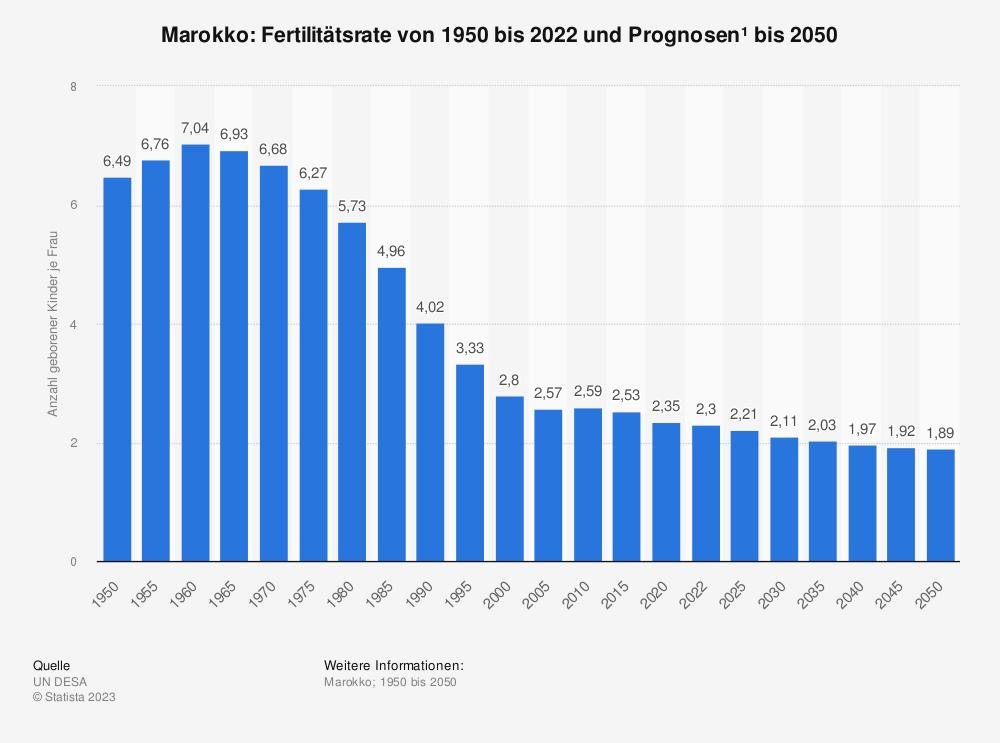 Statistik: Marokko: Fertilitätsrate von 2008 bis 2018 | Statista