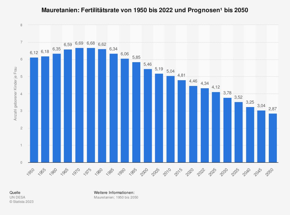 Statistik: Mauretanien: Fertilitätsrate von 2007 bis 2017 | Statista