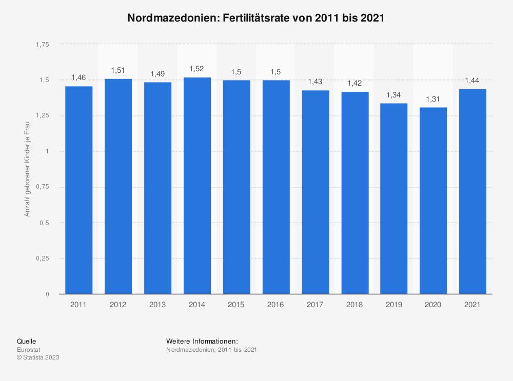 Statistik: Nordmazedonien: Fertilitätsrate von 2007 bis 2017 | Statista