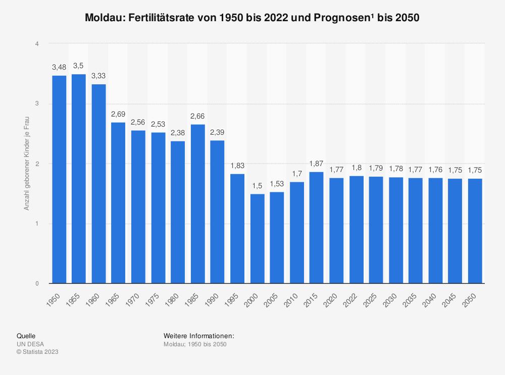 Statistik: Moldau: Fertilitätsrate von 2007 bis 2017 | Statista
