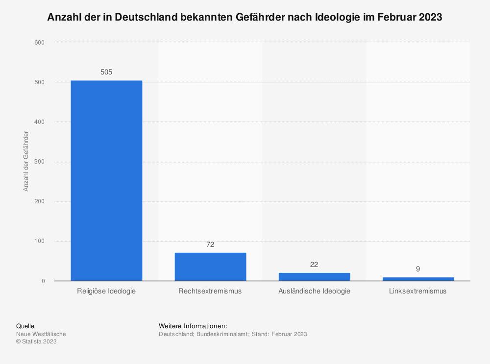 Statistik: Anzahl der in Deutschland bekannten Gefährder nach Richtung im September 2017* | Statista