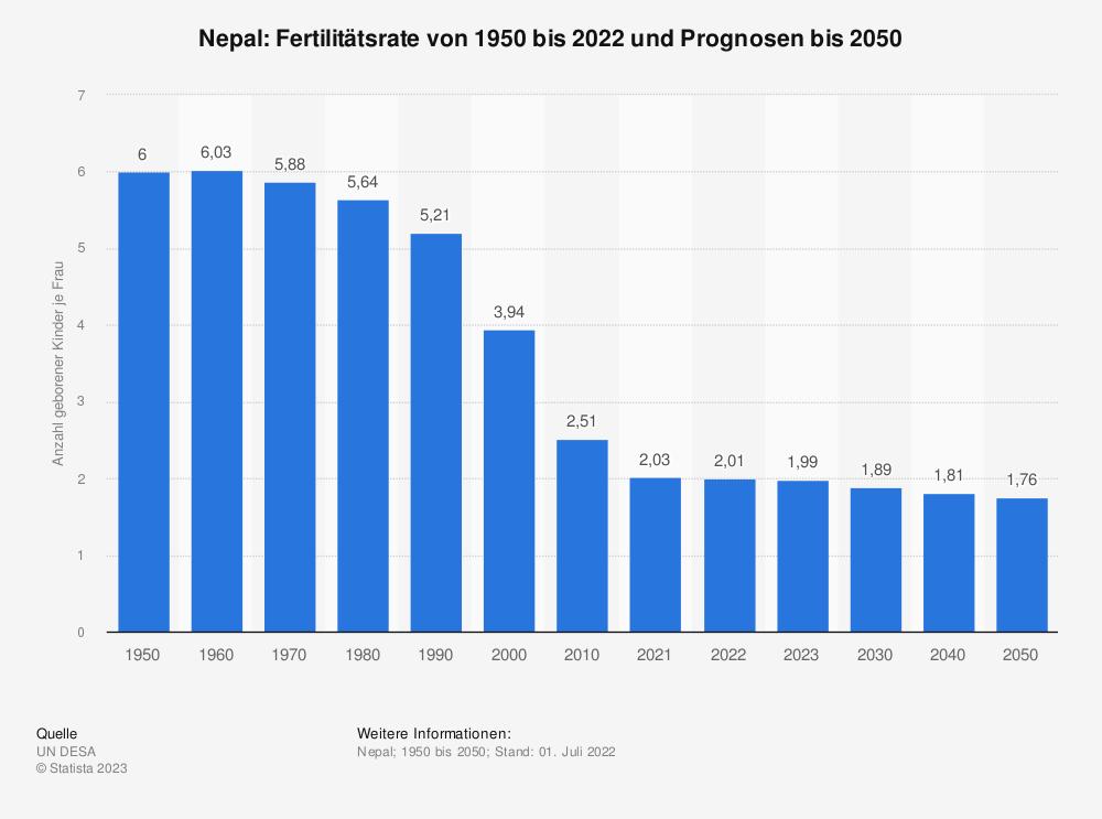 Statistik: Nepal: Fertilitätsrate von 2007 bis 2017 | Statista