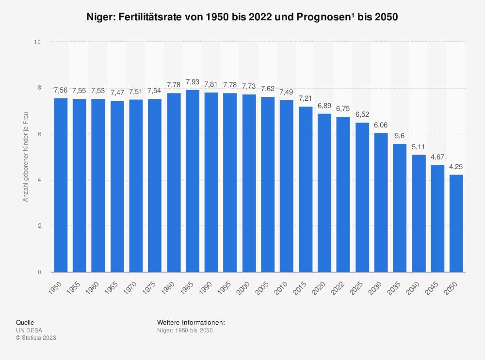 Statistik: Niger: Fertilitätsrate von 2007 bis 2017 | Statista