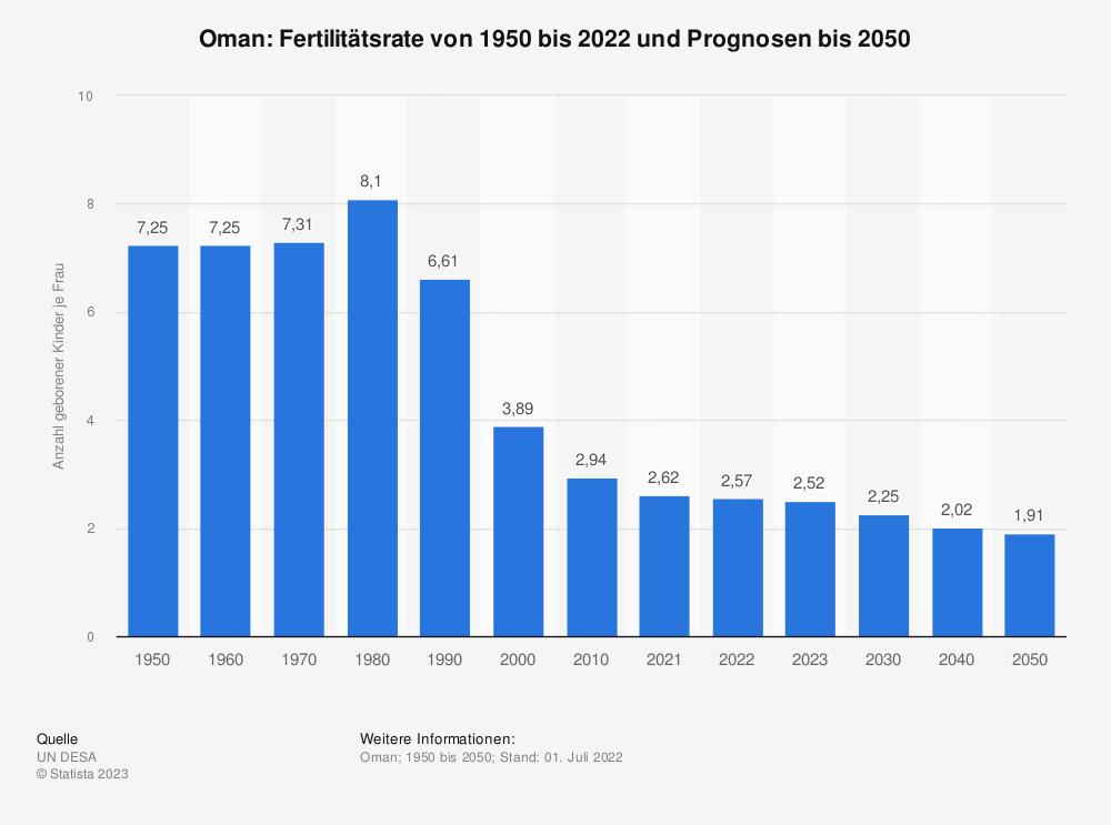 Statistik: Oman: Fertilitätsrate von 2007 bis 2017 | Statista