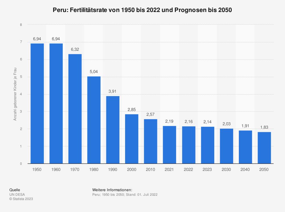 Statistik: Peru: Fertilitätsrate von 2006 bis 2016 | Statista
