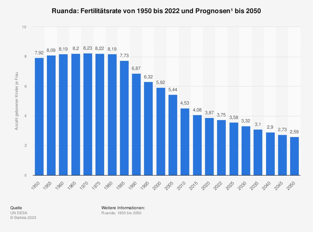 Statistik: Ruanda: Fertilitätsrate von 2009 bis 2019 | Statista