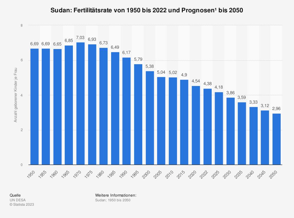 Statistik: Sudan: Fertilitätsrate von 2009 bis 2019 | Statista