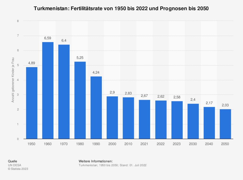 Statistik: Turkmenistan: Fertilitätsrate von 2007 bis 2017 | Statista