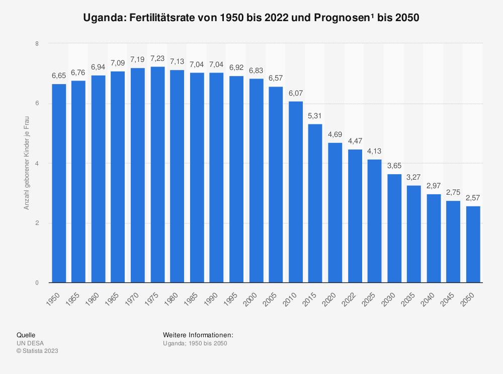 Statistik: Uganda: Fertilitätsrate von 2007 bis 2017 | Statista