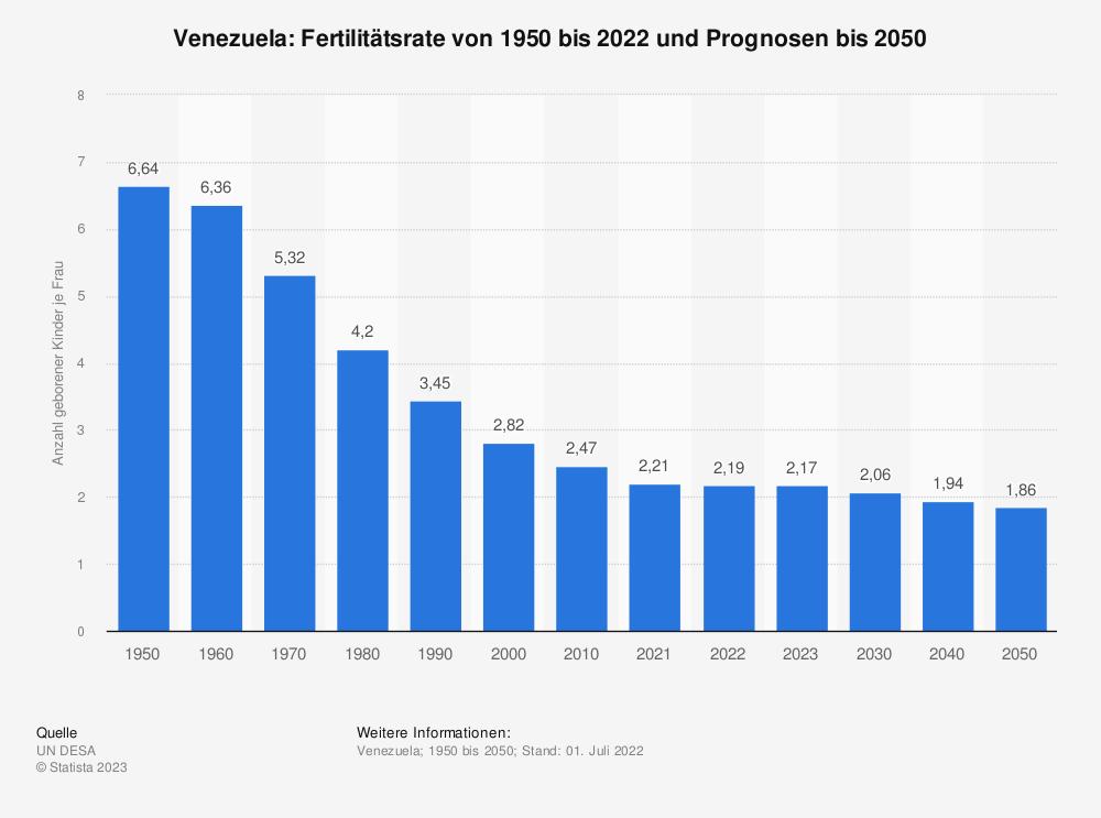 Statistik: Venezuela: Fertilitätsrate von 2007 bis 2017 | Statista