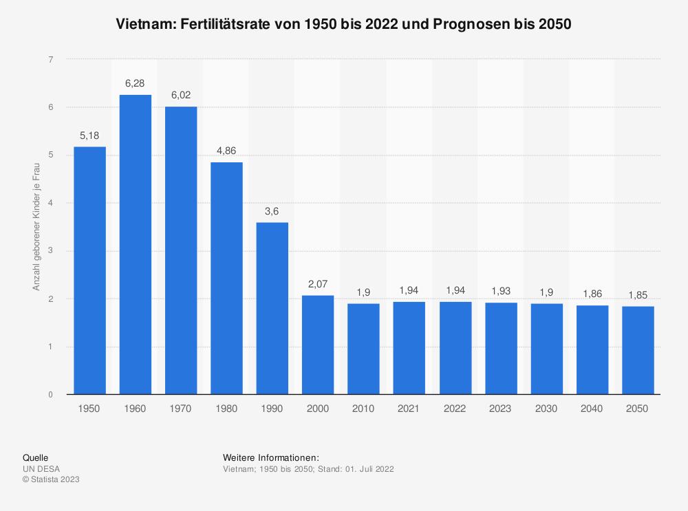 Statistik: Vietnam: Fertilitätsrate von 2007 bis 2017 | Statista