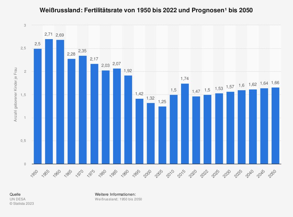 Statistik: Weißrussland: Fertilitätsrate von 2007 bis 2017 | Statista