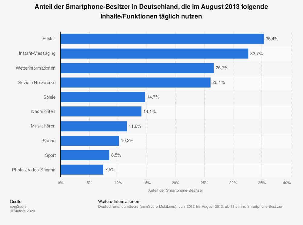 Statistik: Anteil der Smartphone-Besitzer in Deutschland, die im August 2013 folgende Inhalte/Funktionen täglich nutzen | Statista