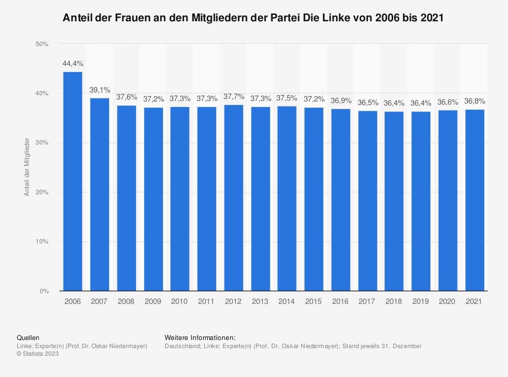 Statistik: Anteil der Frauen an den Mitgliedern der Partei Die Linke von 2006 bis 2017 | Statista