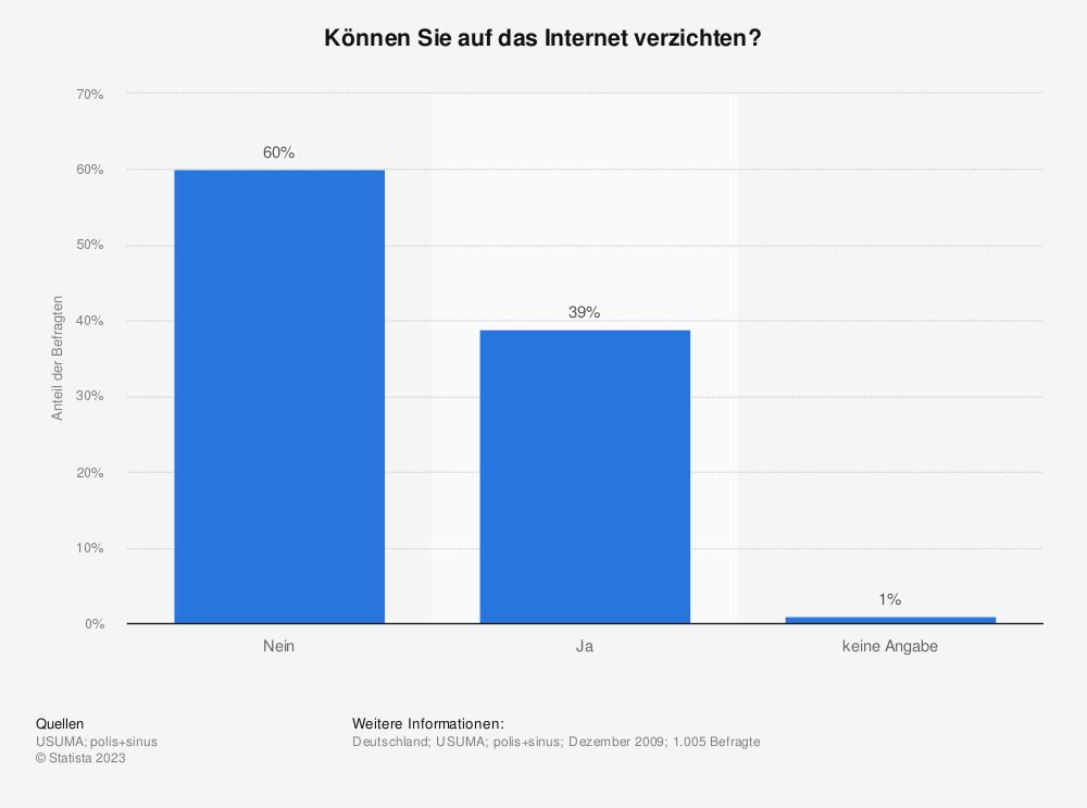 Statistik: Können Sie auf das Internet verzichten? | Statista