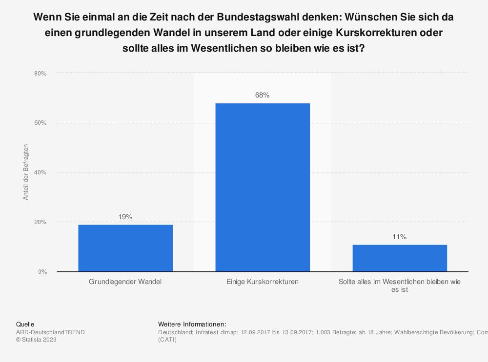 Statistik: Wenn Sie einmal an die Zeit nach der Bundestagswahl denken: Wünschen Sie sich da einen grundlegenden Wandel in unserem Land oder einige Kurskorrekturen oder sollte alles im Wesentlichen so bleiben wie es ist? | Statista