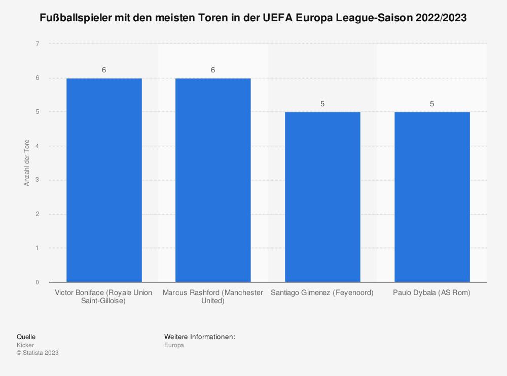 Statistik: Fußballspieler mit den meisten Toren in der UEFA Europa League-Saison 2020/2021 | Statista