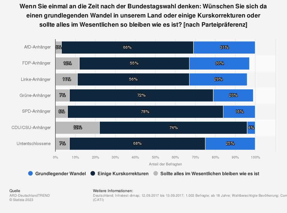 Statistik: Wenn Sie einmal an die Zeit nach der Bundestagswahl denken: Wünschen Sie sich da einen grundlegenden Wandel in unserem Land oder einige Kurskorrekturen oder sollte alles im Wesentlichen so bleiben wie es ist? [nach Parteipräferenz] | Statista