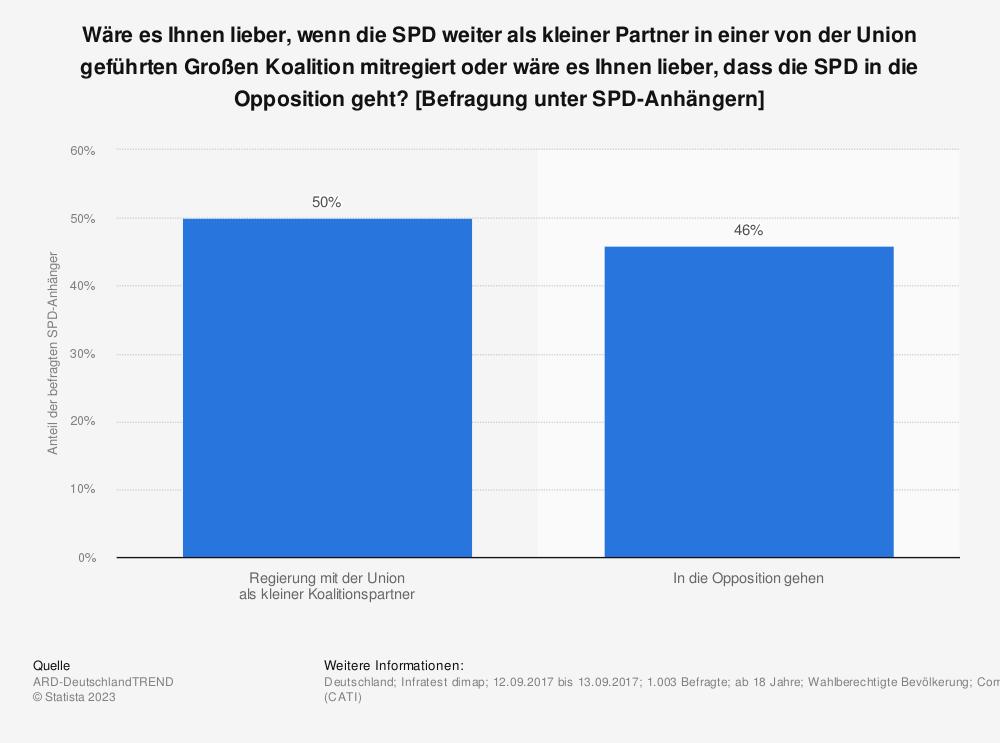 Statistik: Wäre es Ihnen lieber, wenn die SPD weiter als kleiner Partner in einer von der Union geführten Großen Koalition mitregiert oder wäre es Ihnen lieber, dass die SPD in die Opposition geht? [Befragung unter SPD-Anhängern] | Statista