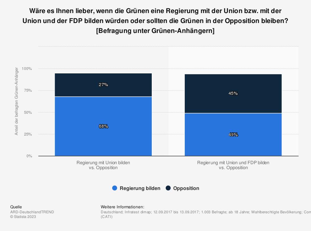 Statistik: Wäre es Ihnen lieber, wenn die Grünen eine Regierung mit der Union bzw. mit der Union und der FDP bilden würden oder sollten die Grünen in der Opposition bleiben? [Befragung unter Grünen-Anhängern] | Statista