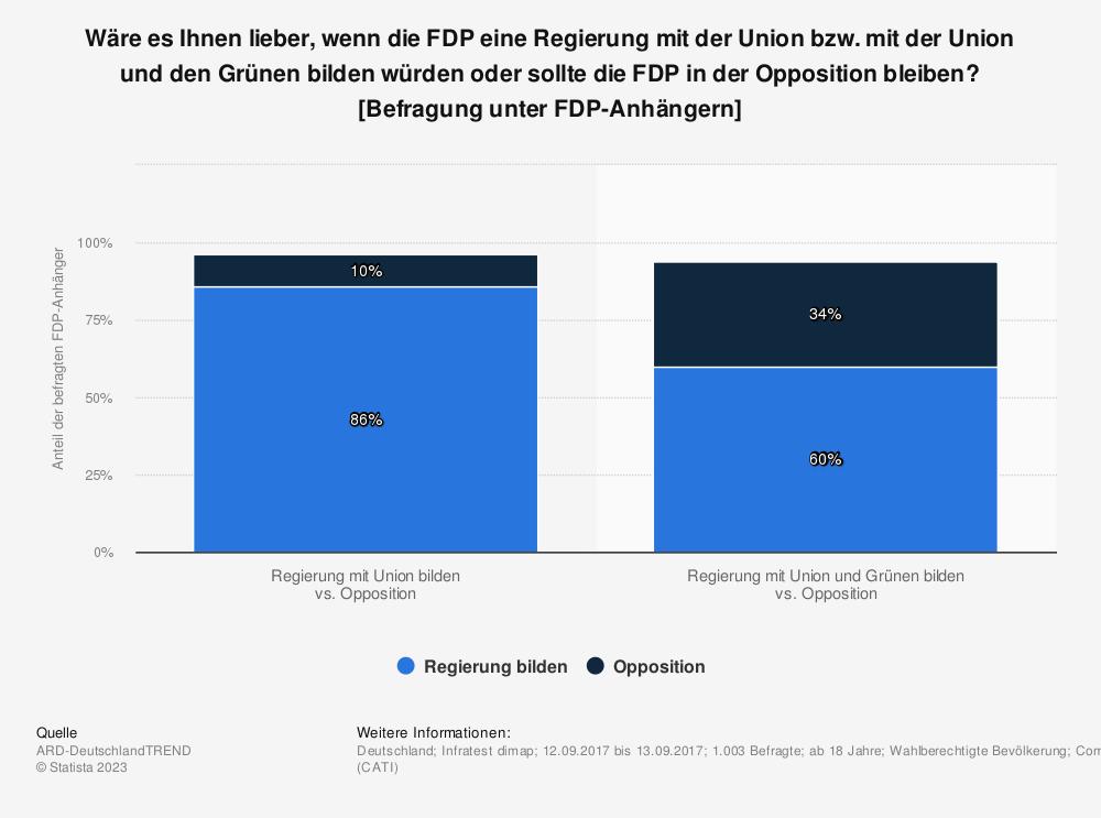 Statistik: Wäre es Ihnen lieber, wenn die FDP eine Regierung mit der Union bzw. mit der Union und den Grünen bilden würden oder sollte die FDP in der Opposition bleiben? [Befragung unter FDP-Anhängern] | Statista