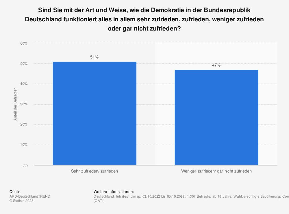Statistik: Sind Sie mit der Art und Weise, wie die Demokratie in der Bundesrepublik Deutschland funktioniert alles in allem sehr zufrieden, zufrieden, weniger zufrieden oder gar nicht zufrieden? | Statista