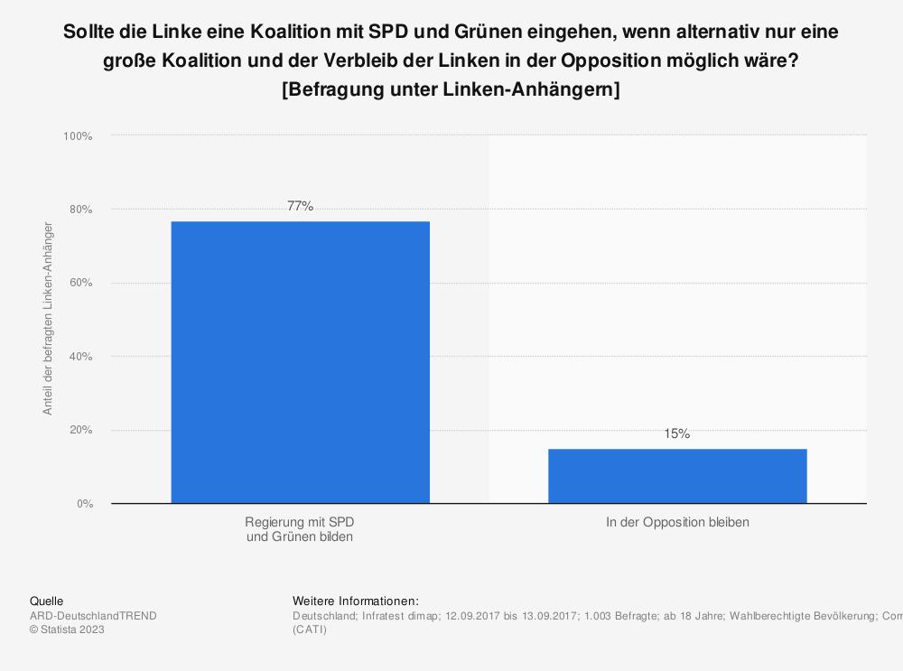 Statistik: Sollte die Linke eine Koalition mit SPD und Grünen eingehen, wenn alternativ nur eine große Koalition und der Verbleib der Linken in der Opposition möglich wäre? [Befragung unter Linken-Anhängern] | Statista