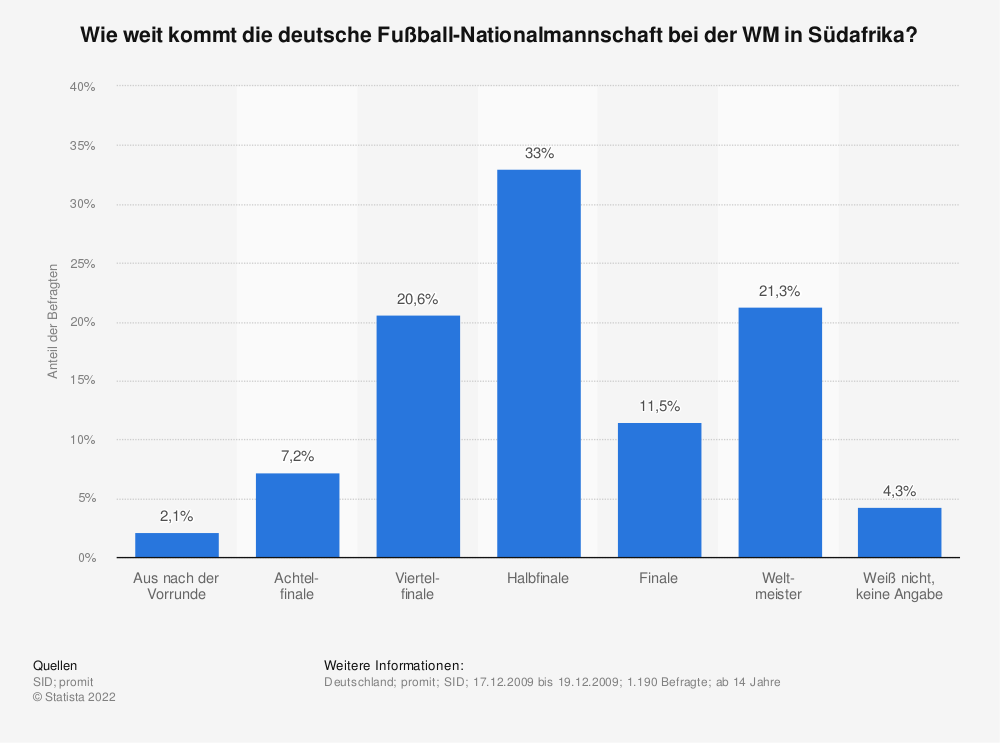 Statistik: Wie weit kommt die deutsche Fußball-Nationalmannschaft bei der WM in Südafrika? | Statista