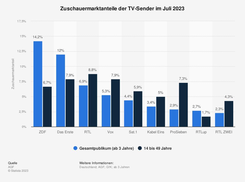 Statistik: Einschaltquoten der TV-Sender im April 2019  | Statista