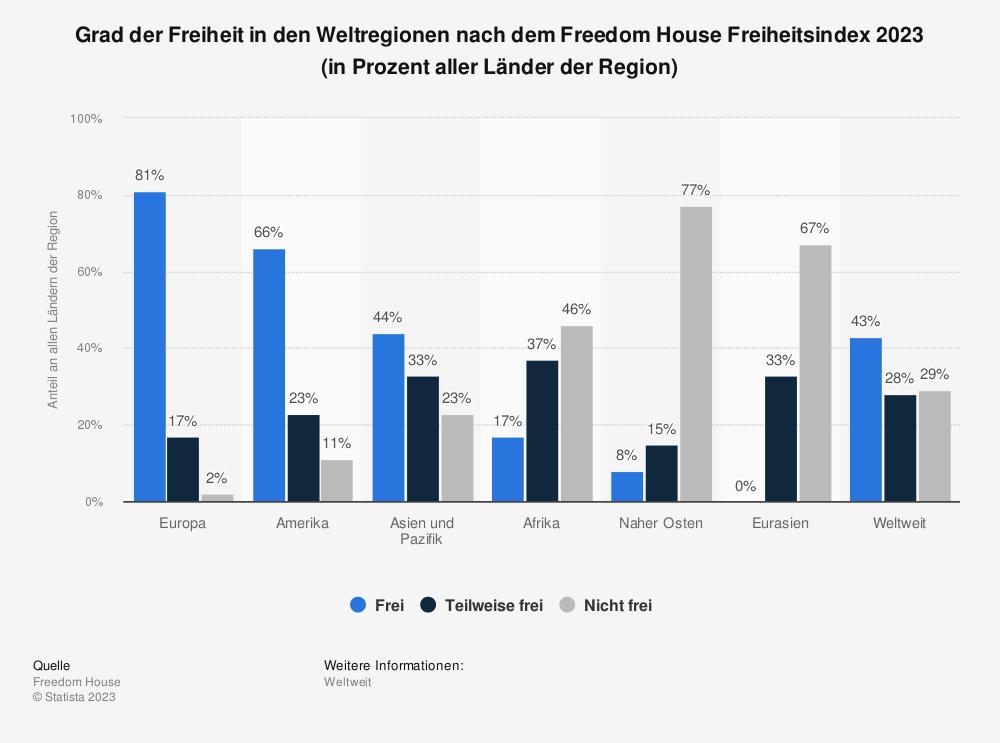 Statistik: Grad der Freiheit in den Weltregionen nach dem Freedom House Freiheitsindex 2018 (in Prozent aller Länder der Region) | Statista