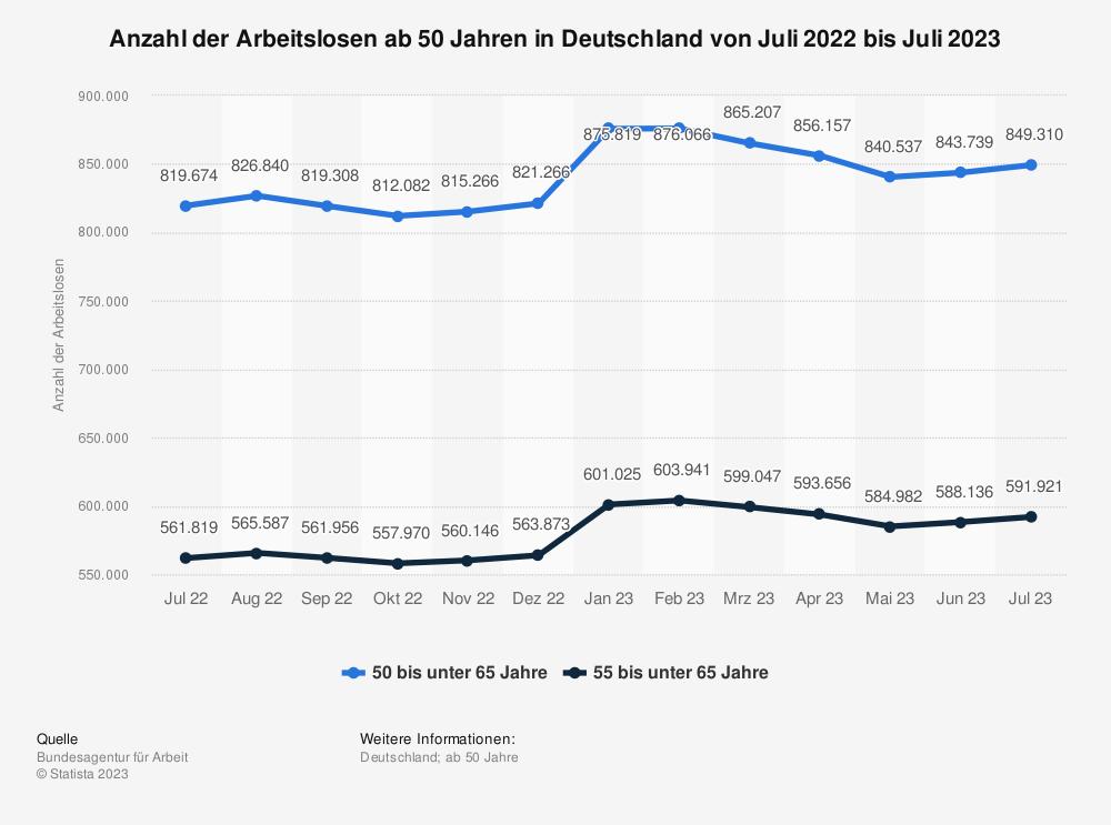 Statistik: Anzahl der Arbeitslosen ab 50 Jahren in Deutschland von Juni 2017 bis Mai 2018 | Statista