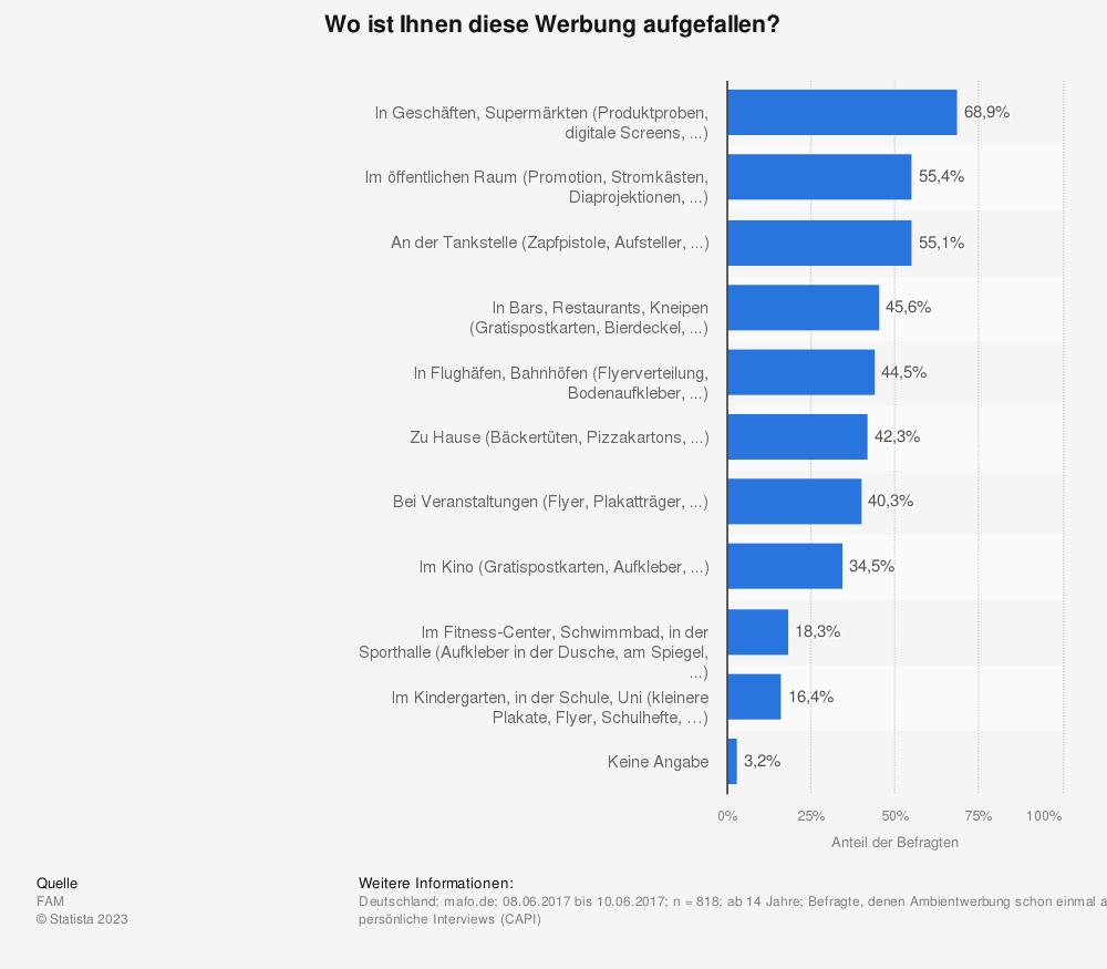 Statistik: Wo ist Ihnen diese Werbung aufgefallen? | Statista