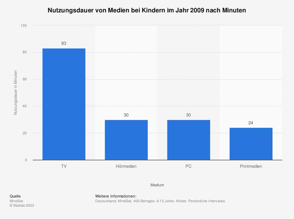Statistik: Nutzungsdauer von Medien bei Kindern im Jahr 2009 nach Minuten | Statista