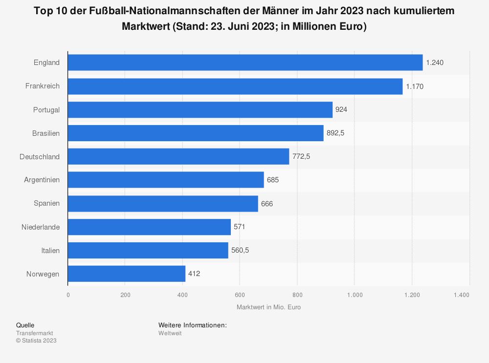Statistik: Top 10 der Fußball-Nationalmannschaften nach kumuliertem Marktwert (Stand: 14. Juni 2018; in Millionen Euro) | Statista