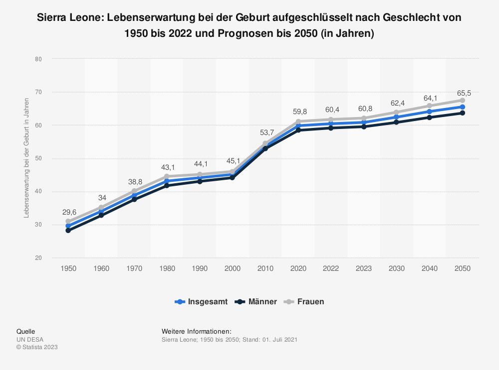 Statistik: Sierra Leone: Lebenserwartung bei der Geburt von 2007 bis 2017 (in Jahren) | Statista
