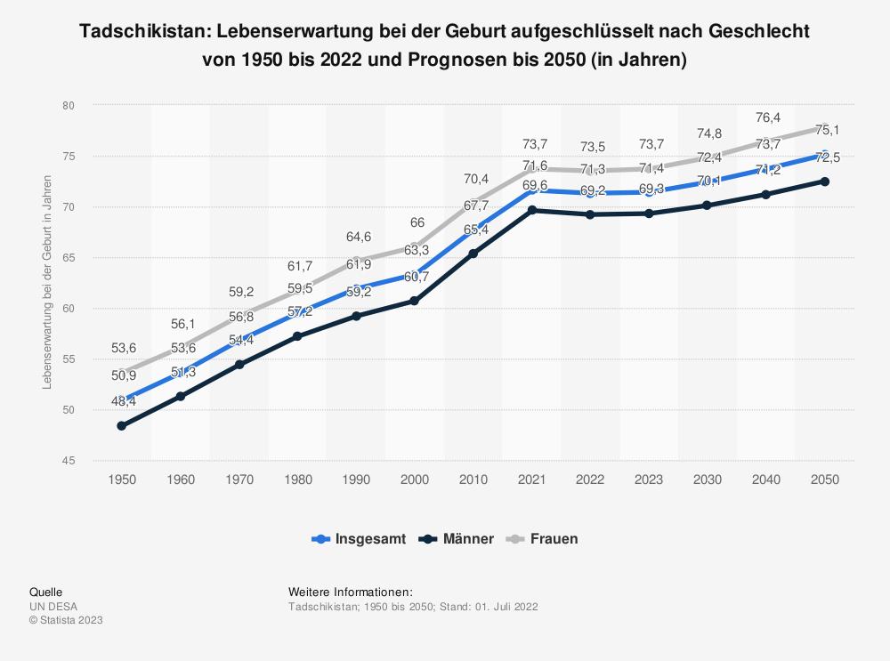 Statistik: Tadschikistan: Lebenserwartung bei der Geburt aufgeschlüsselt nach Geschlecht von 2009 bis 2019 (in Jahren) | Statista