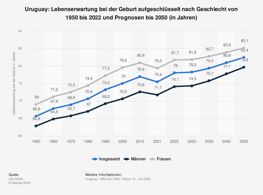 Statistik: Uruguay: Lebenserwartung bei der Geburt aufgeschlüsselt nach Geschlecht von 2008 bis 2018 (in Jahren) | Statista