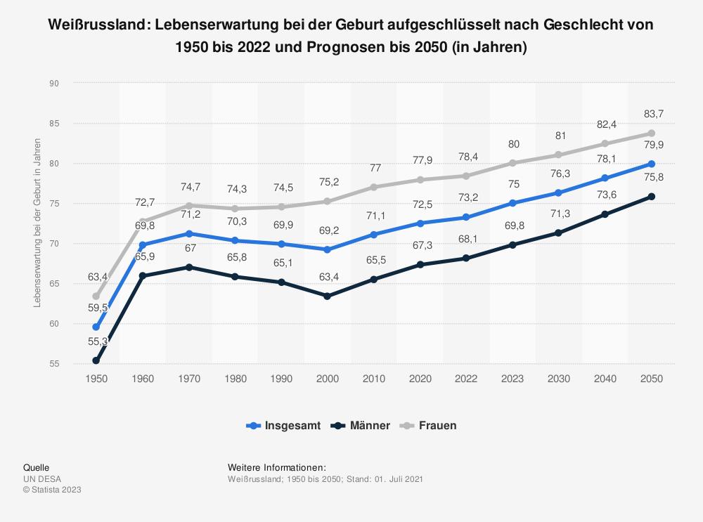 Statistik: Weißrussland: Lebenserwartung bei der Geburt aufgeschlüsselt nach Geschlecht von 2008 bis 2018 (in Jahren) | Statista