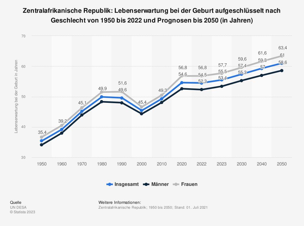 Statistik: Zentralafrikanische Republik: Lebenserwartung bei der Geburt von 2007 bis 2017 (in Jahren) | Statista