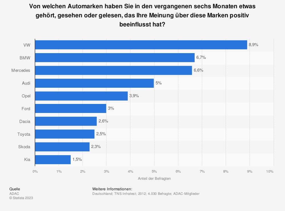 Statistik: Von welchen Automarken haben Sie in den vergangenen sechs Monaten etwas gehört, gesehen oder gelesen, das Ihre Meinung über diese Marken positiv beeinflusst hat? | Statista