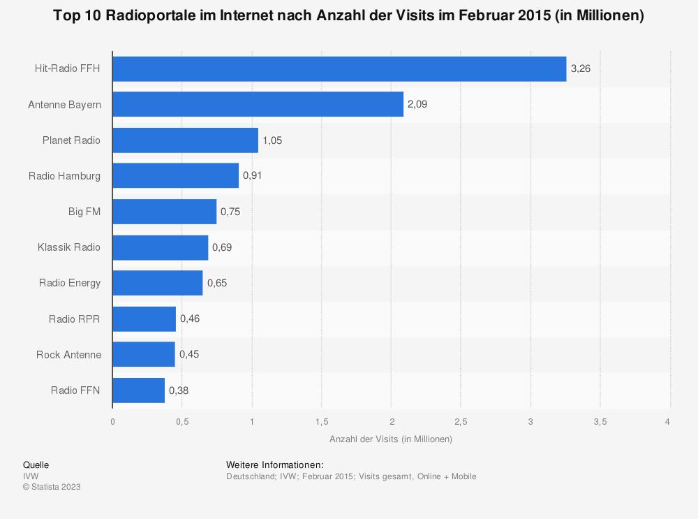Statistik: Top 10 Radioportale im Internet nach Anzahl der Visits im Februar 2015 (in Millionen) | Statista