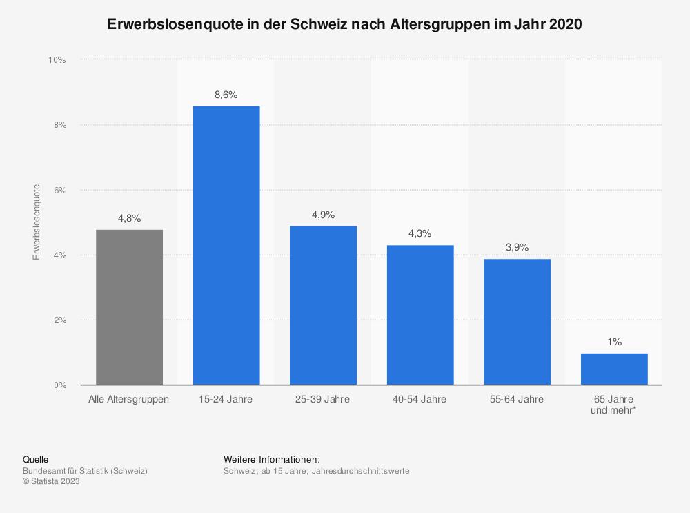 Statistik: Erwerbslosenquote in der Schweiz nach Altersgruppen im Jahr 2018 | Statista