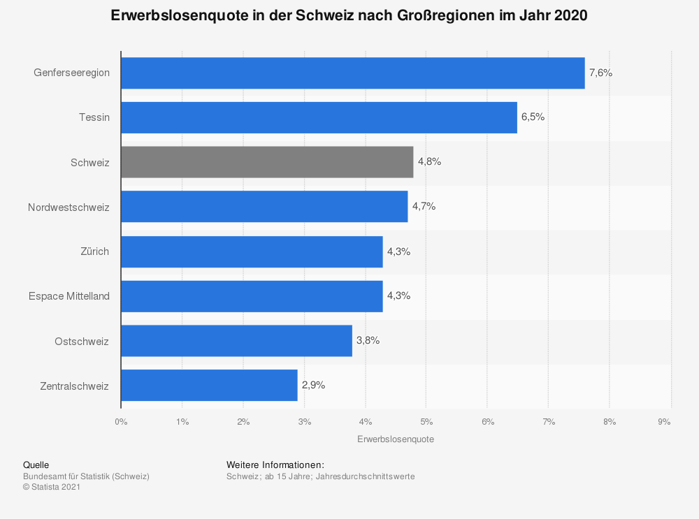 Statistik: Erwerbslosenquote in der Schweiz nach Großregionen im Jahr 2016 | Statista