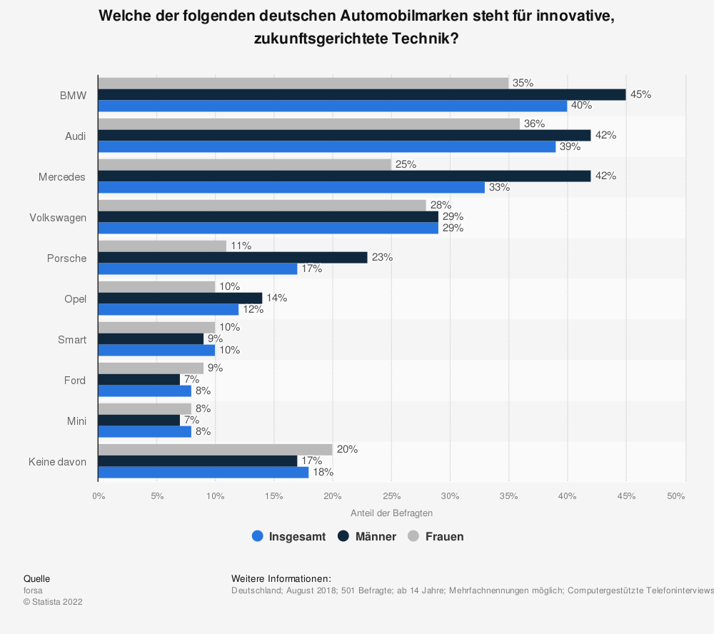 Statistik: Welche der folgenden deutschen Automobilmarken steht für innovative, zukunftsgerichtete Technik? | Statista