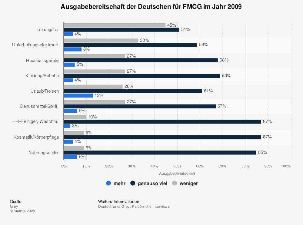 Statistik: Ausgabebereitschaft der Deutschen für FMCG im Jahr 2009   Statista