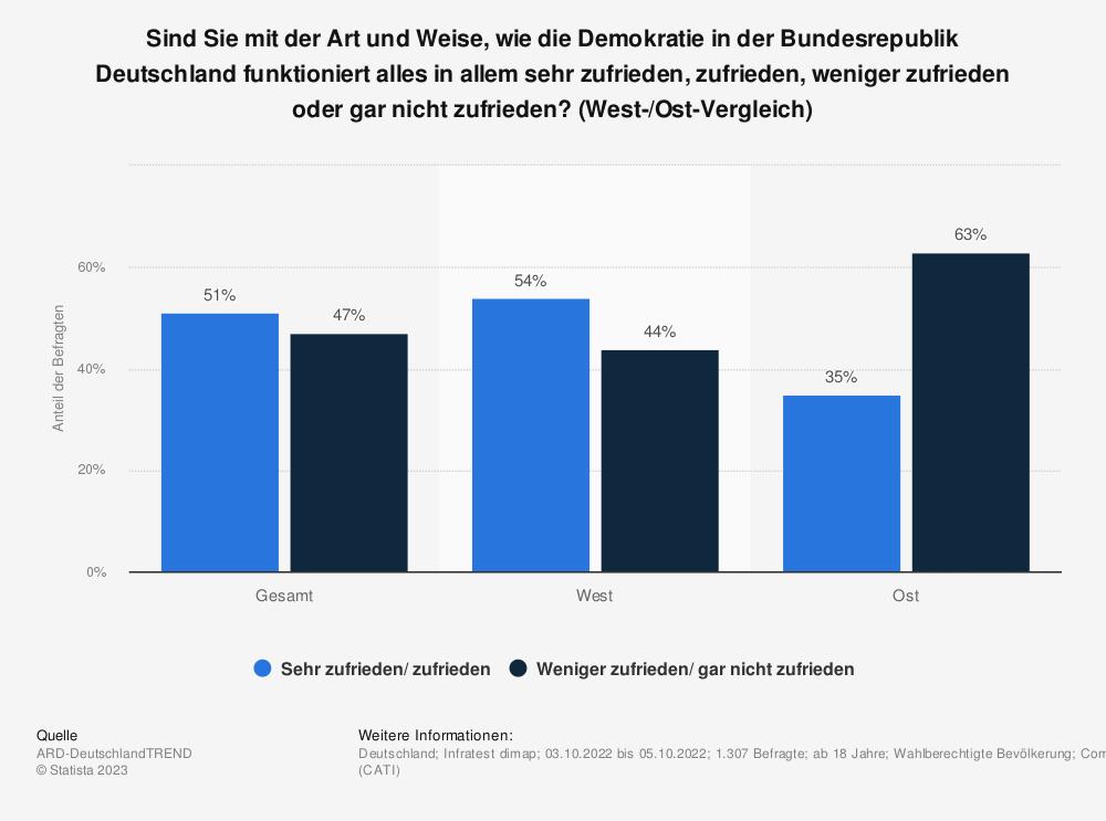 Statistik: Sind Sie mit der Art und Weise, wie die Demokratie in der Bundesrepublik Deutschland funktioniert alles in allem sehr zufrieden, zufrieden, weniger zufrieden oder gar nicht zufrieden? [West-/Ost-Vergleich] | Statista
