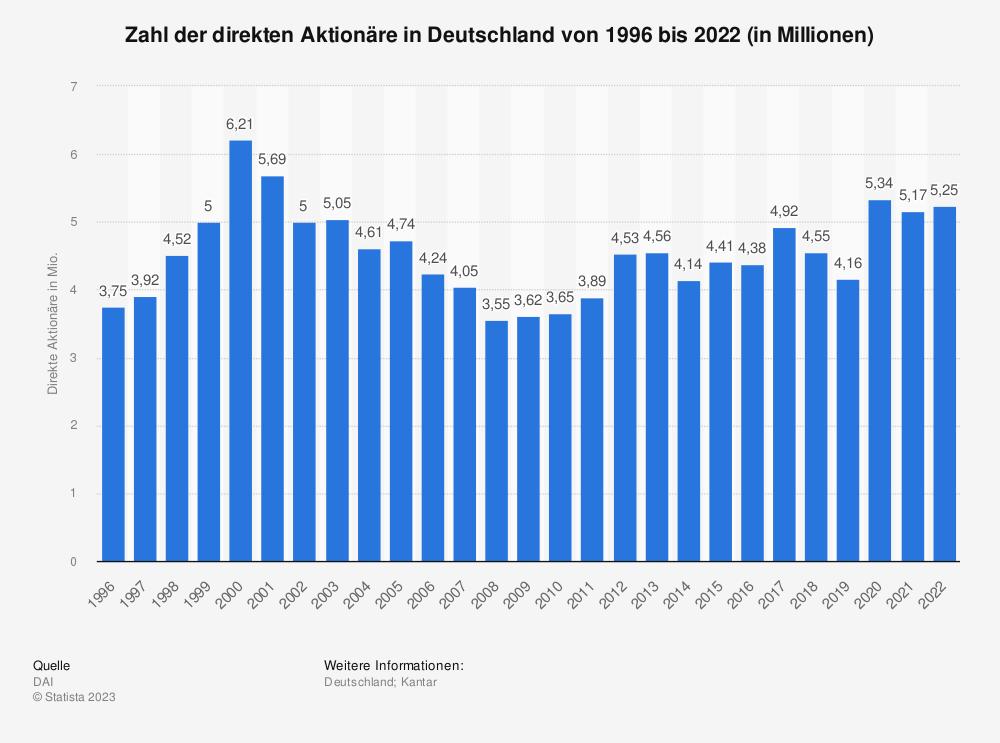 Statistik: Zahl der direkten Aktionäre in Deutschland von 1996 bis 2019 (in Millionen) | Statista