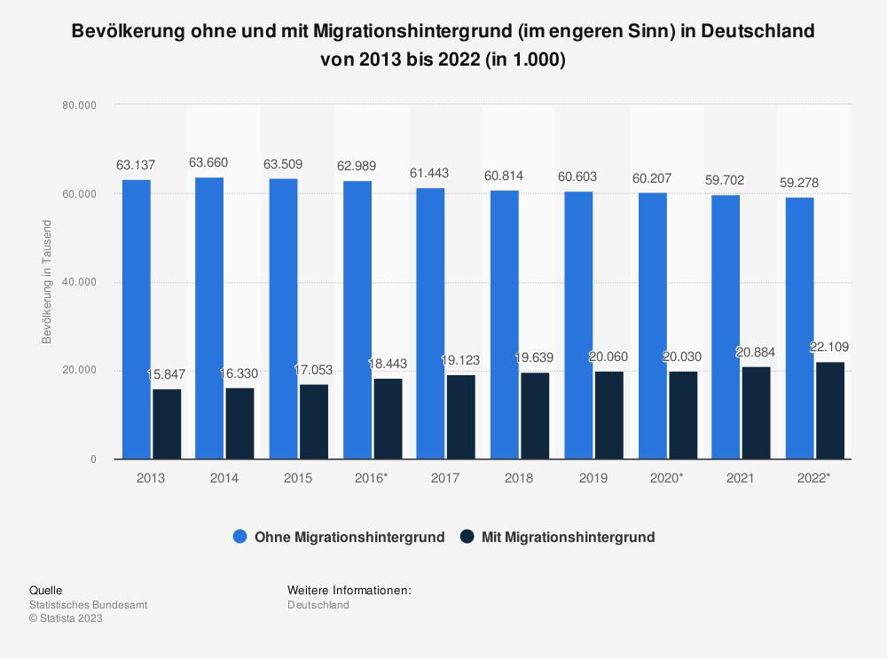 Statistik: Bevölkerung* ohne und mit Migrationshintergrund (im engeren Sinn) in Deutschland von 2012 bis 2017 (in 1.000) | Statista